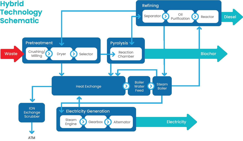 Hybrid_Technology_Schematic